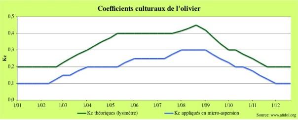 Graph_Kc_olivier