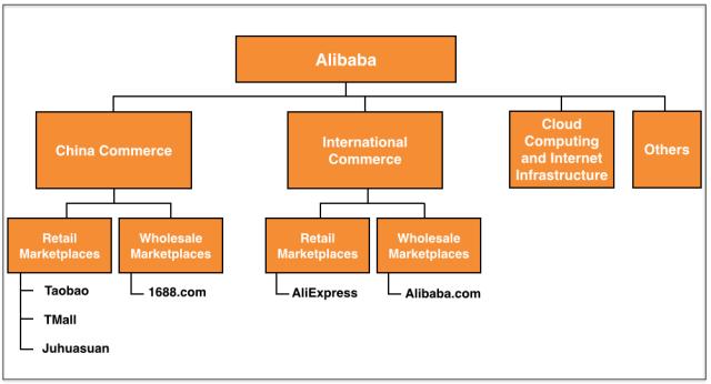 alibaba aliexpress brasil