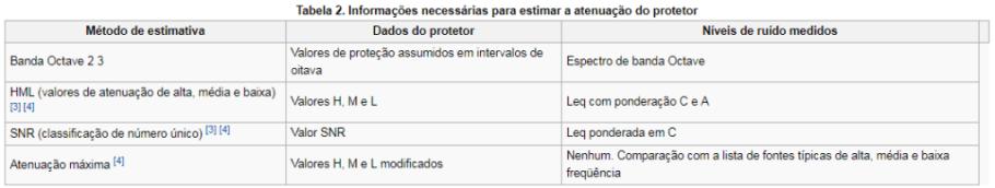 tabela protetor auricular