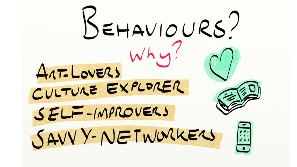 Audio Behaviours and visitor types in art museums galleries