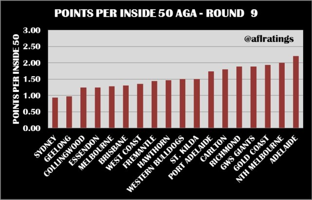 2021 Stats: Points Per Inside 50 Round 9