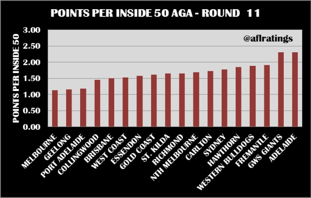 2021 Stats: Points Per Inside 50 Round 11