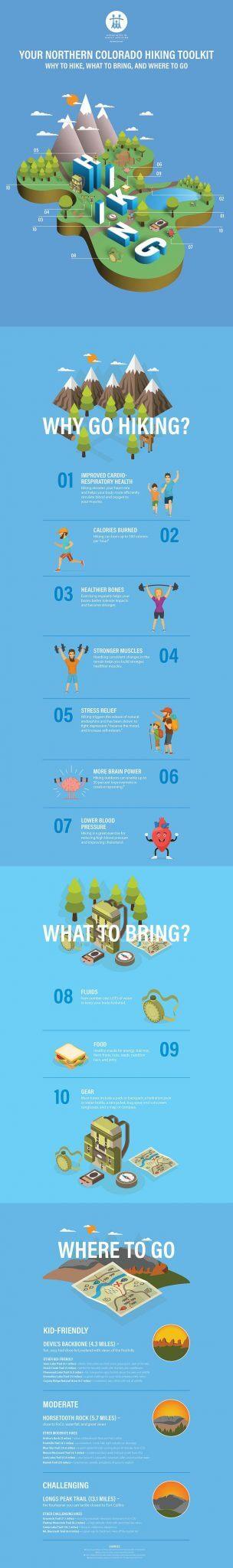 AFM Hiking Infographic