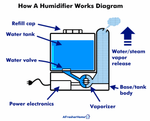 Wondering How Close Should A Humidifier Be To Your Bed