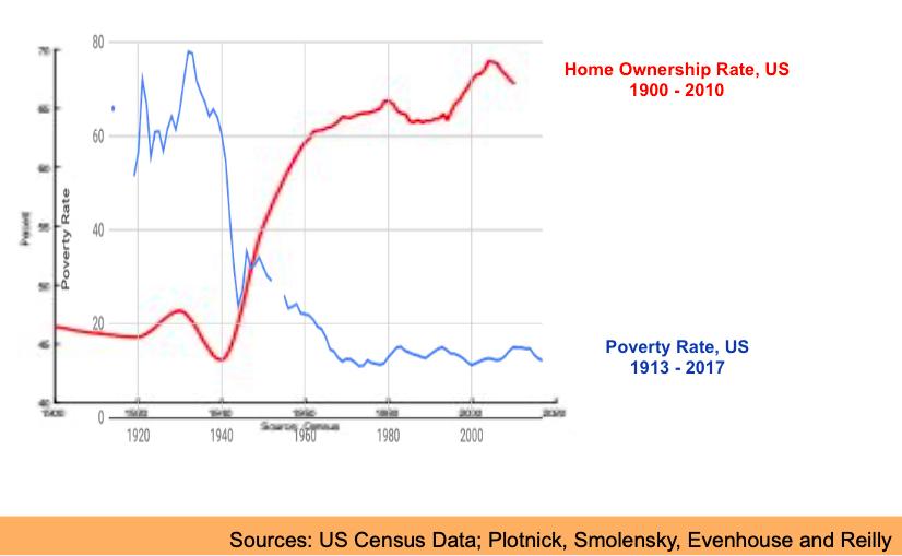 Accession Propriété vs. Taux de Pauvreté