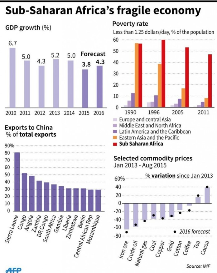 GDP, poverty, exports to China dependency, commodity prices 90 x 112 mm - -89 x 112 mm