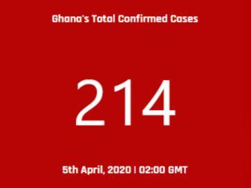 Coronavirus cases in Ghana jumps to 214