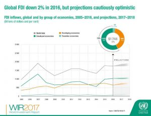 UNCTAD Report infograph 3