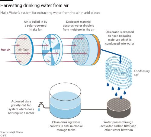 dispositif majik water, majik water.com,