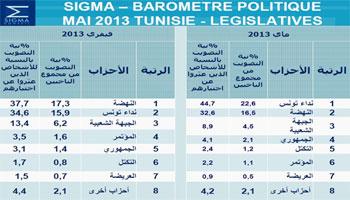 Les résultats du baromètre politique trimestriel SIGMA