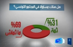 égalité dans la société Tunisienne