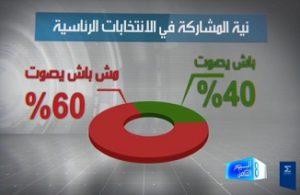 Intention de vote