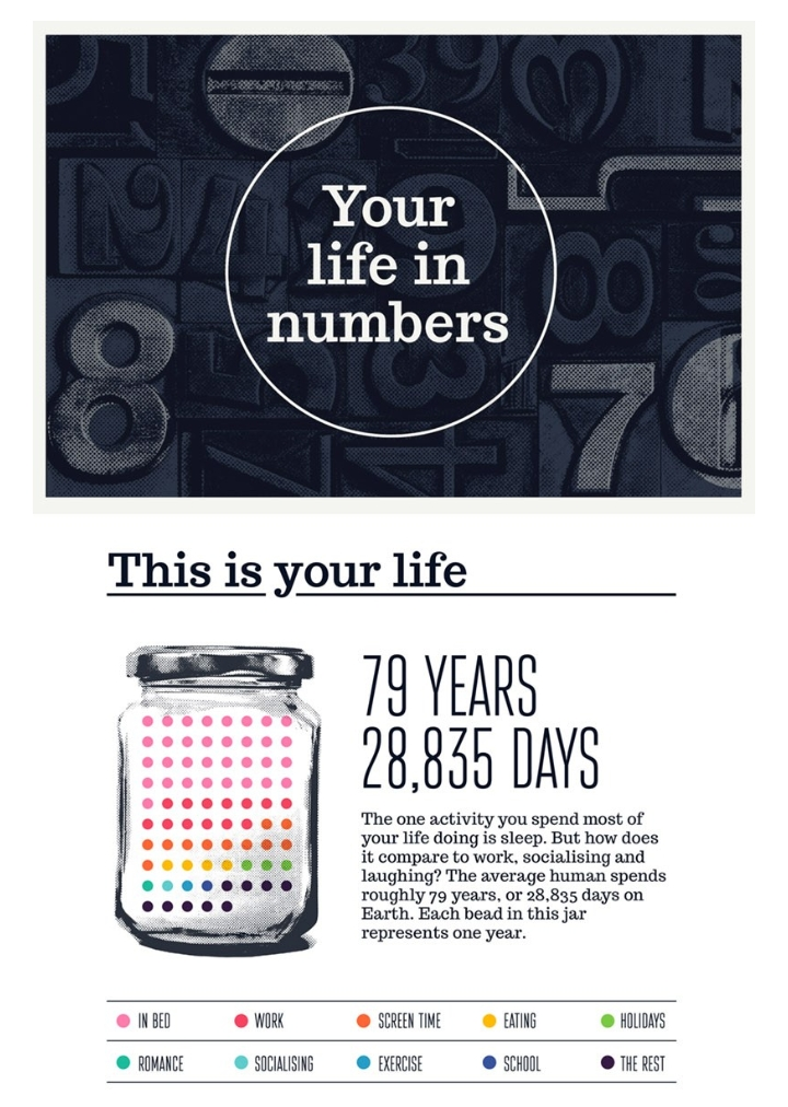 Infographic about life in numbers