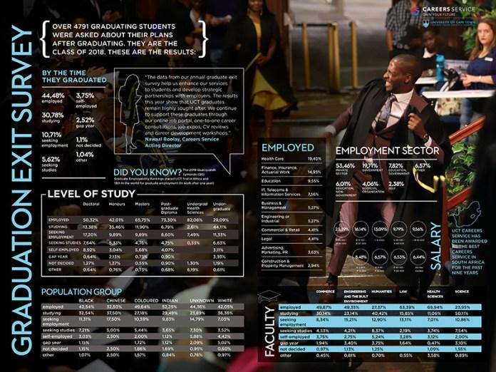 UCT Graduation 2018 Infographic
