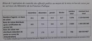 Gabon / Bons de caisse retenus à la Fonction publique : C'est une opération d'assainissement du fichier des agents publics