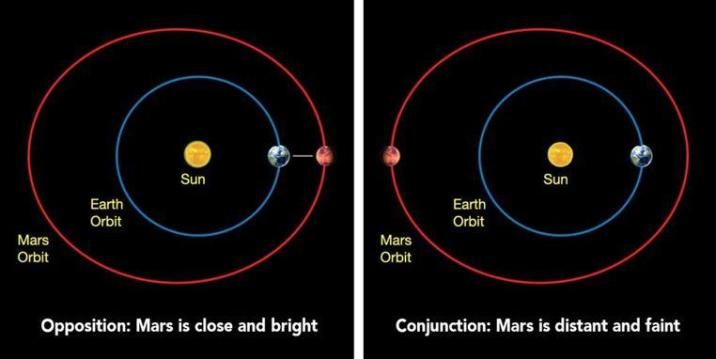 Opposition: Earth shifts between the sun and Mars, aligning the three celestial bodies.