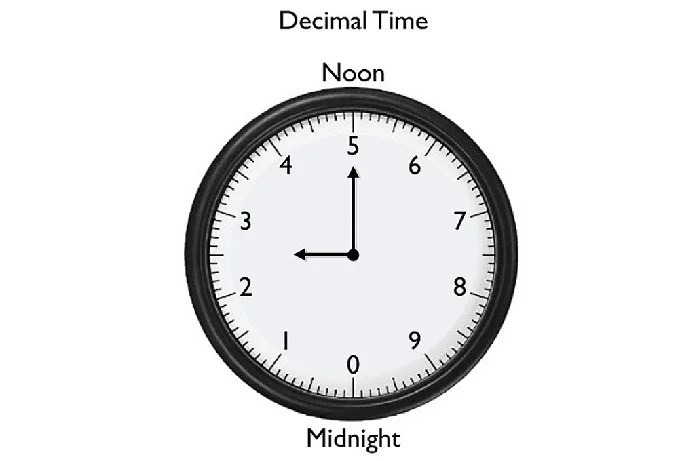 Decimal hours