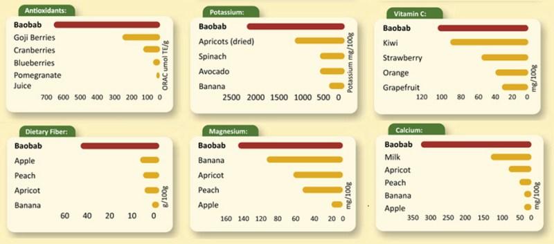 baobab nutrients