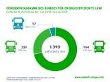 Gas-Lkw: Förderprogramm des Bundes für energieeffiziente LKW