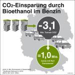 Emissionshandel im Verkehr gut für Klima und Verbraucher