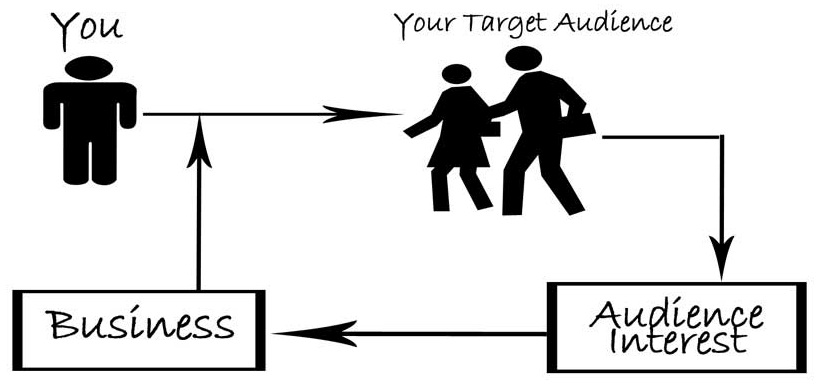 Figure 2: First know your target audience