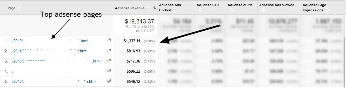 Screenshot taken from Google Analytics (not Adsense) account