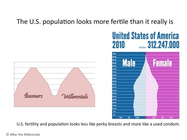 Is the U.S. population as fertile as it looks