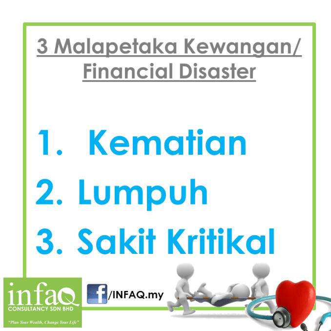 3 perkara yang menjadi MALAPETAKA KEWANGAN / FINANCIAL DISASTER: Kematian, lumpuh dan sakit kritikal