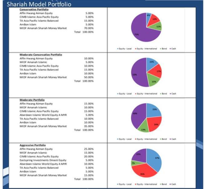 Pelaburan; Kategori Risiko & Kefahaman