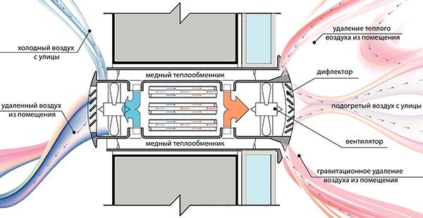 вентиляционная система Прана - принцип работы