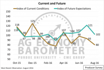 Figure 2. Producer Index of Current Conditions and Index of Future Expectations, October 2015-July 2016.