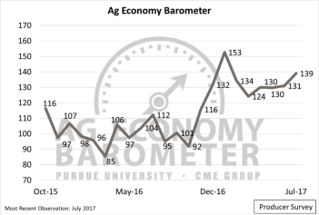 Figure 1. Purdue/CME Group Ag Economy Barometer, October 2015 to July 2017.
