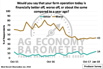 """Figure 3. Share of producers reporting their farms """"better"""" and """"worse"""" off financially, compared to a year before. October 2015-January 2018. (Not shown: Share reporting """"about the same."""")"""