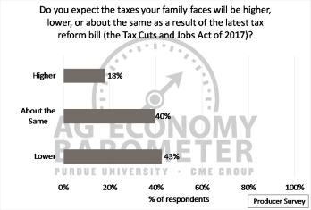 Figure 5. Respondents' expectations of the Tax Cuts and Jobs Act of 2017 impact on the taxes their families face.