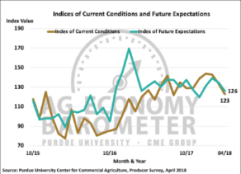 Figure 2. Indices of Current Conditions and Future Expectations, October 2015-April 2018.