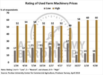 Figure 4. Rating of Used Farm Machinery Prices, January 2016-April 2018.
