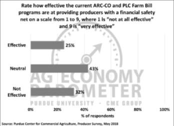 Figure 5. Producers rating of effectiveness of ARC-County and PLC programs in providing producers with a financial safety net, May 2018.