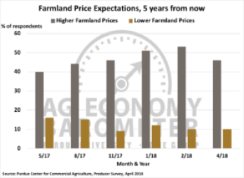 Figure 5. Farmland Price Expectations, 5 Years from Now, May 2017-April 2018.
