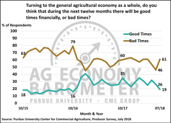 Figure 3. Percentage of producers expecting good times and bad times in the U.S. agricultural economy over the next 12 months, October 2015-July 2018.