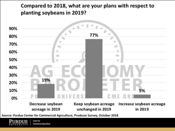 Figure 7. Plans with respect to 2019 soybean acreage, October 2018.
