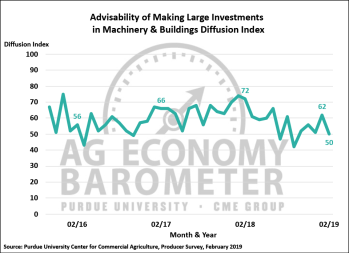Figure 3. Large Farm Investment Index, October 2015-February 2019.