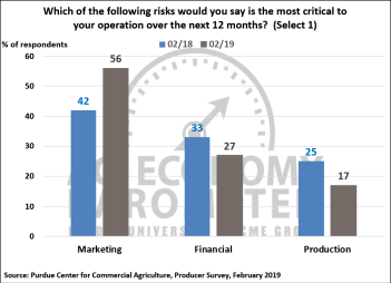 Figure 5. Which Risk is the Most Critical to Your Operation Over the Next 12 Months, February 2018 and 2019.