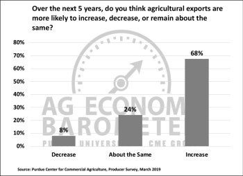 Figure 5. Are Agricultural Exports More Likely to Increase, Decrease or Remain the Same, March 2019.