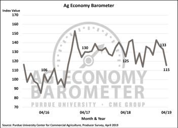 Figure 1. Purdue/CME Group Ag Economy Barometer, October 2015-April 2019.
