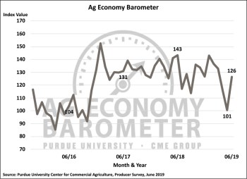 Figure 1. Purdue/CME Group Ag Economy Barometer, October 2015-June 2019.