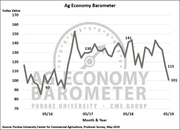 Figure 1. Purdue/CME Group Ag Economy Barometer, October 2015-May 2019.