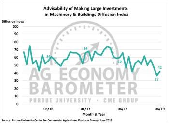 Figure 5. Large Farm Investment Index, October 2015-June 2019.