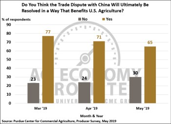 Figure 5. Do You Think the Trade Dispute with China Will Ultimately Be Resolved in a Way That Benefits U.S. Agriculture?, March 2019-May 2019.