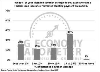 Figure 4. Percentage of Your Soybean Acreage You Expect to Take a Federal Crop Insurance Prevented Planting Payment on in 2019, July 2019.