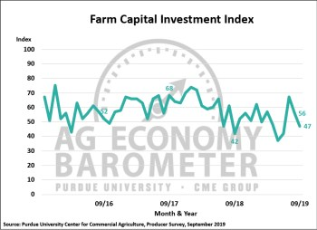 Figure 3. Farm Capital Investment Index, October 2015-September 2019.
